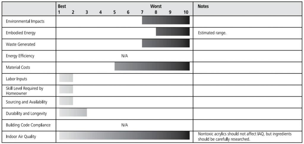 acrylic paint ratings chart