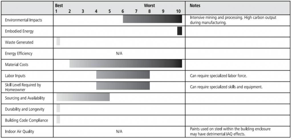 open web steel joist ratings chart