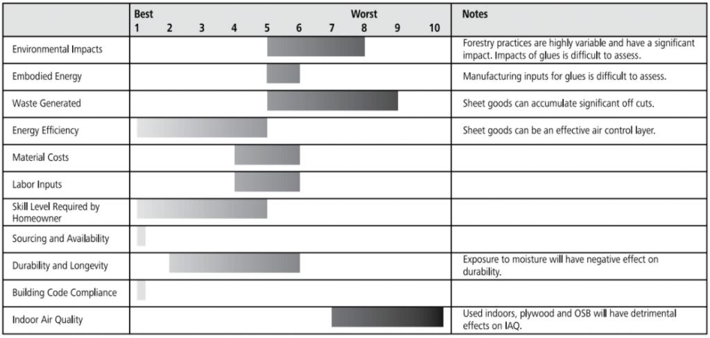 plywood sheathing ratings chart