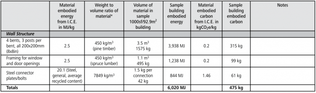 post and beam embodied energy chart