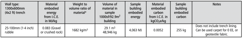 rubble trench embodied energy chart