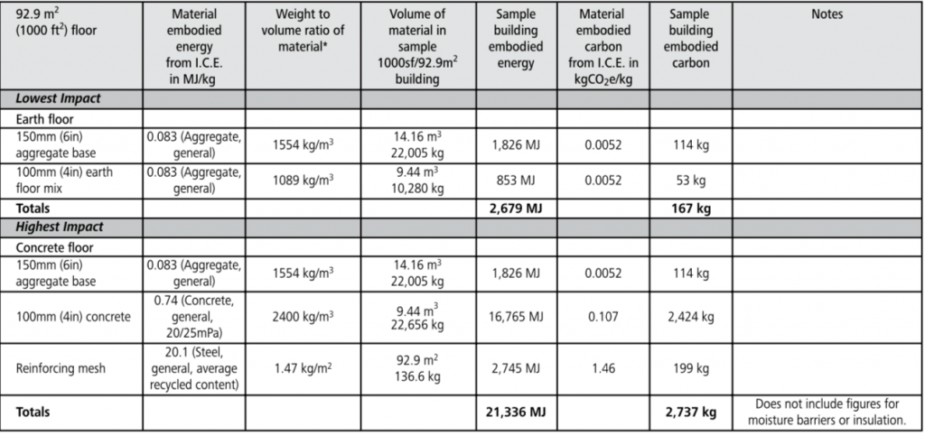 slab floor embodied energy chart