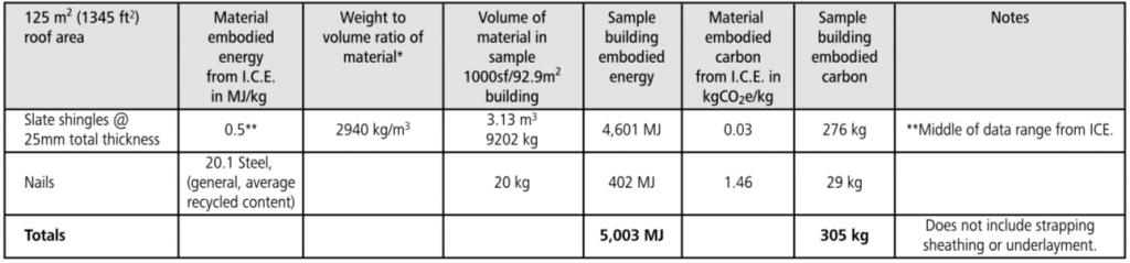 slate embodied energy chart