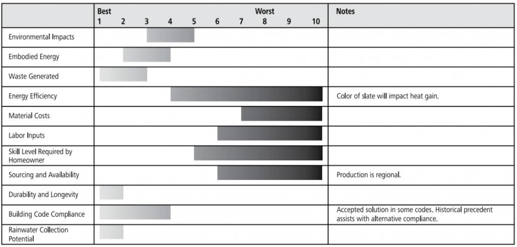 slate roof ratings chart