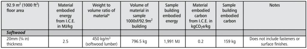 softwood floor embodied energy
