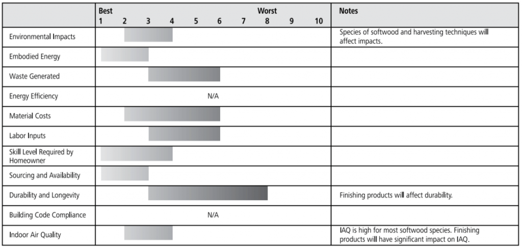 softwood floor ratings chart