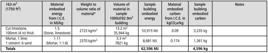 stone cladding embodied energy chart