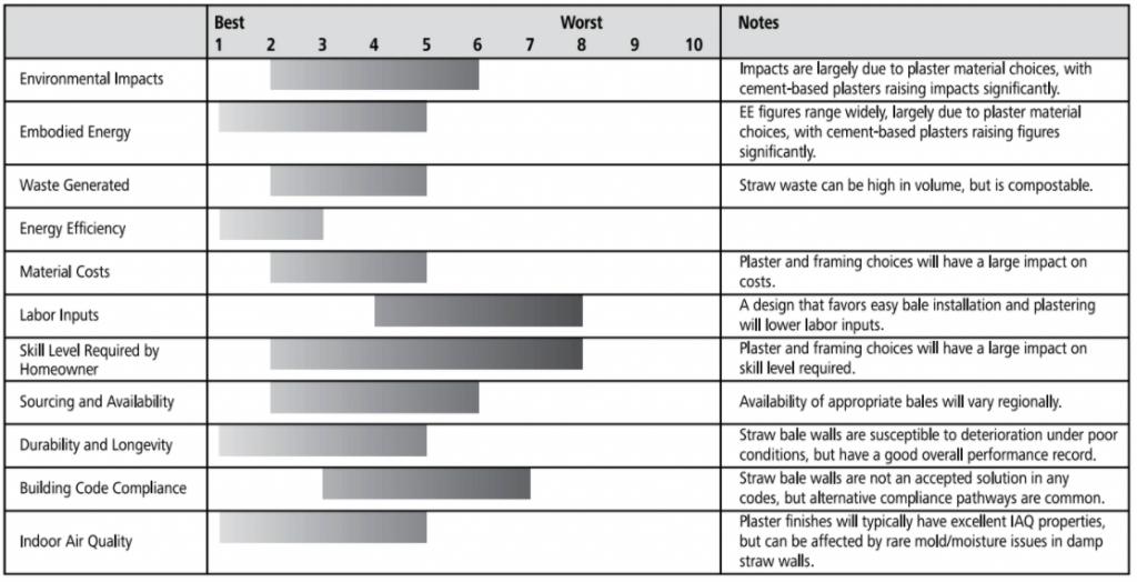 straw bale walls ratings chart