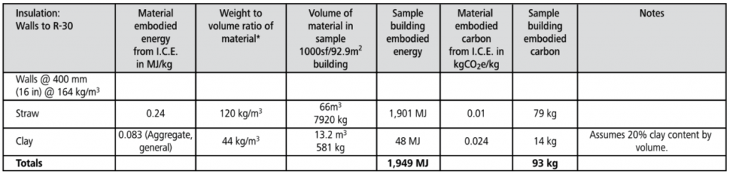 straw clay embodied energy chart