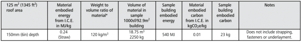 thatch roofing embodied energy chart