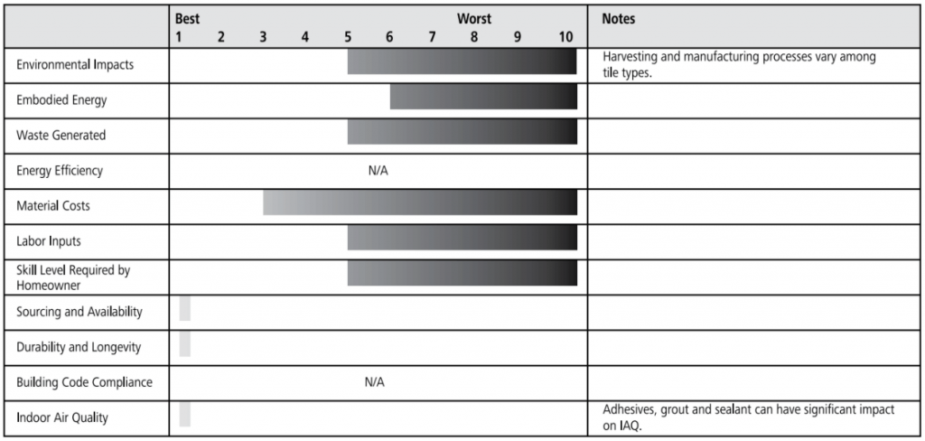 tile floor ratings chart