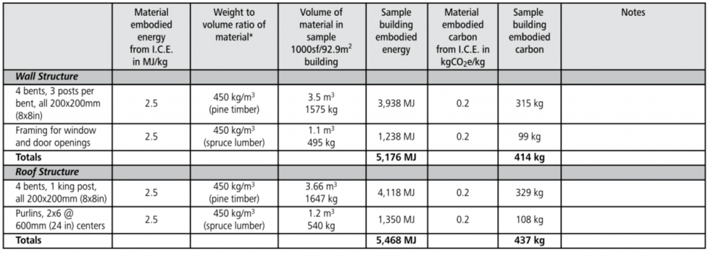 timber frame embodied energy chart