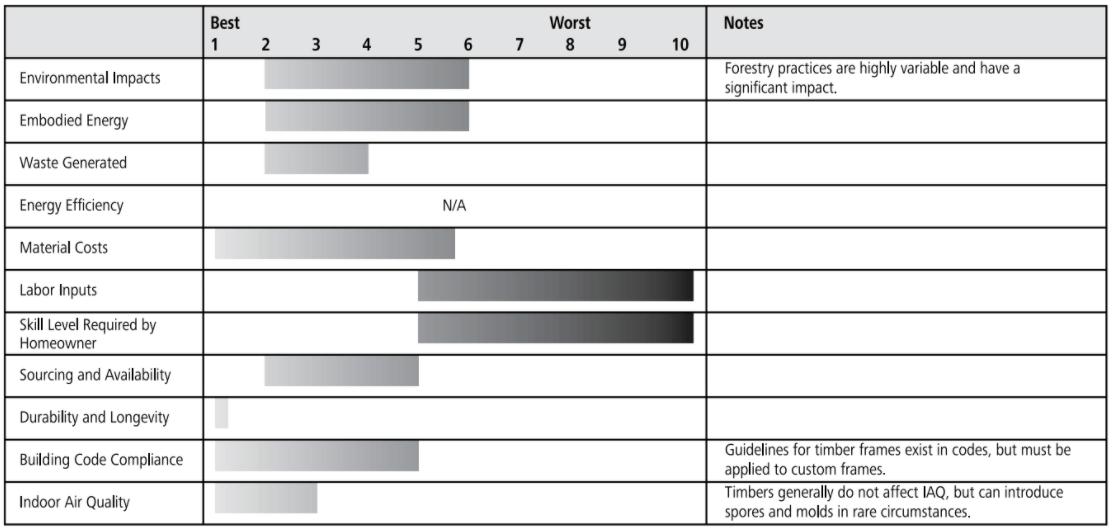 timber frame ratings chart