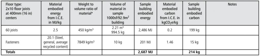 wood framed floor embodied energy chart