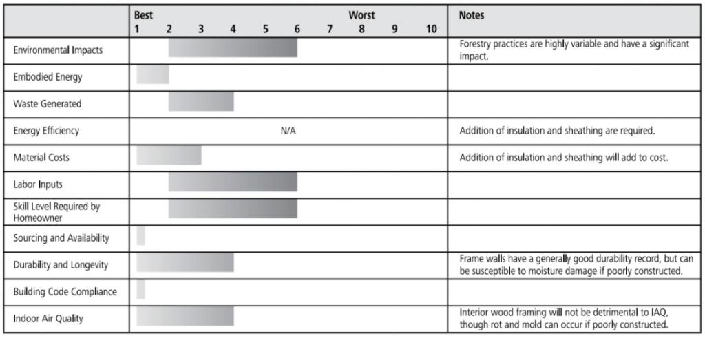 wood framing ratings chart