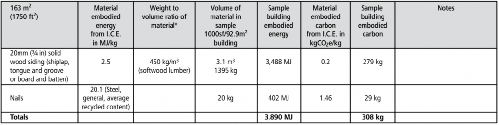wood plank embodied energy chart