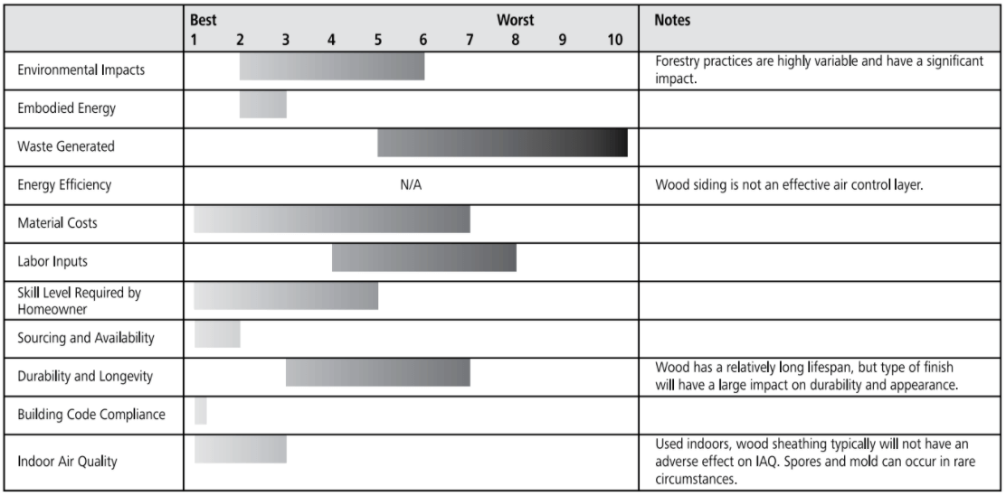 wood plank sheathing ratings chart