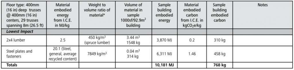 wood truss floor embodied energy