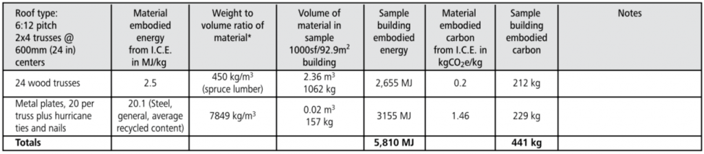 wood truss roof embodied energy