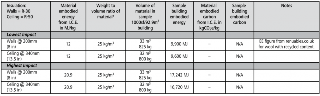 wool batt embodied energy chart