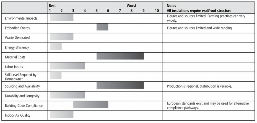wool batt ratings chart