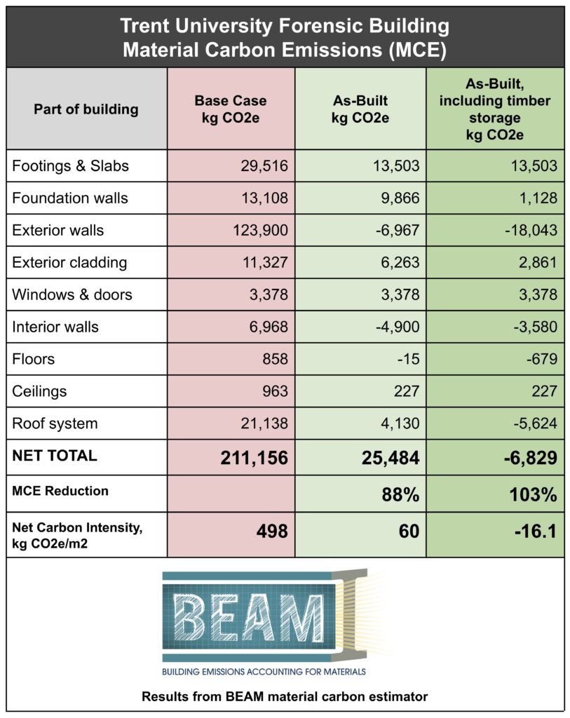 Zero carbon building results table